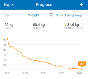 Screenshot of progress graph in My Fitness Pal