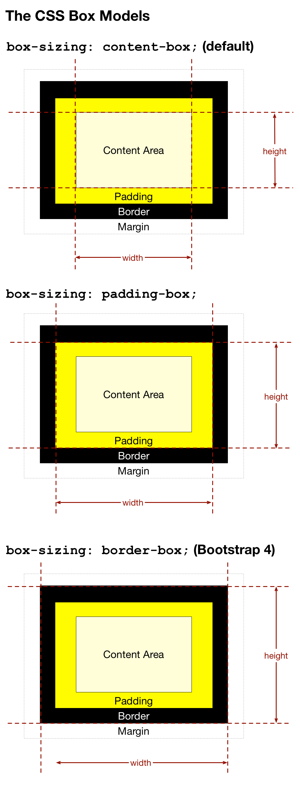 A diagram illustrating the three different CSS box models