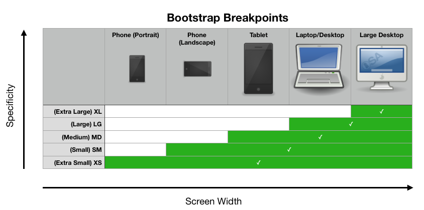 Bootstrap Breakpoints